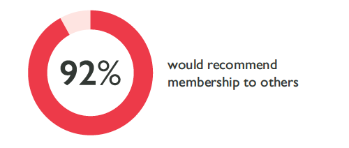 92% would recommend membership to others