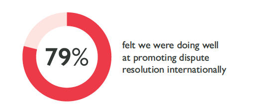 79% felt we were doing well at promoting dispute resolution internationally